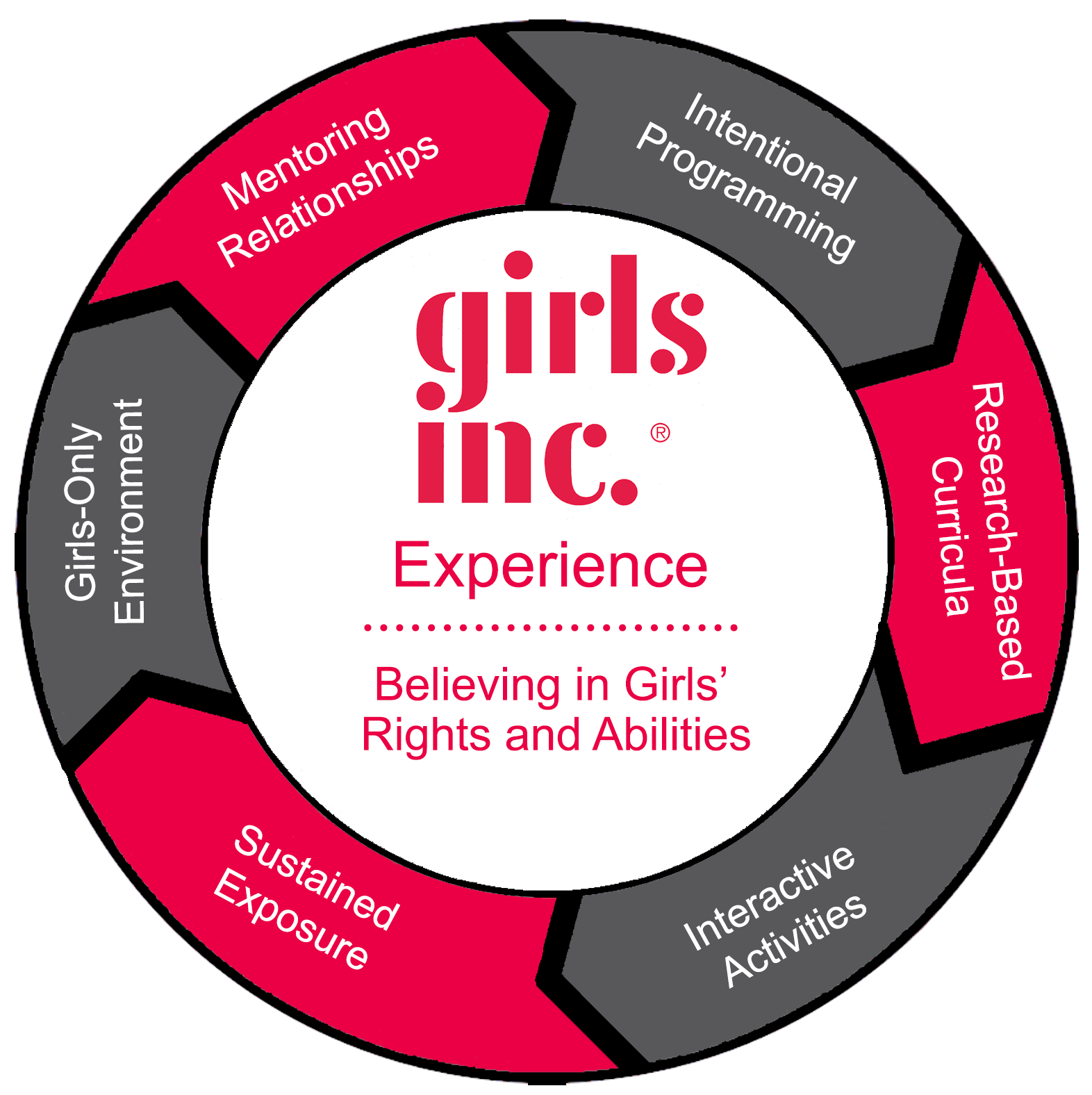 girls-inc-experience-wheel